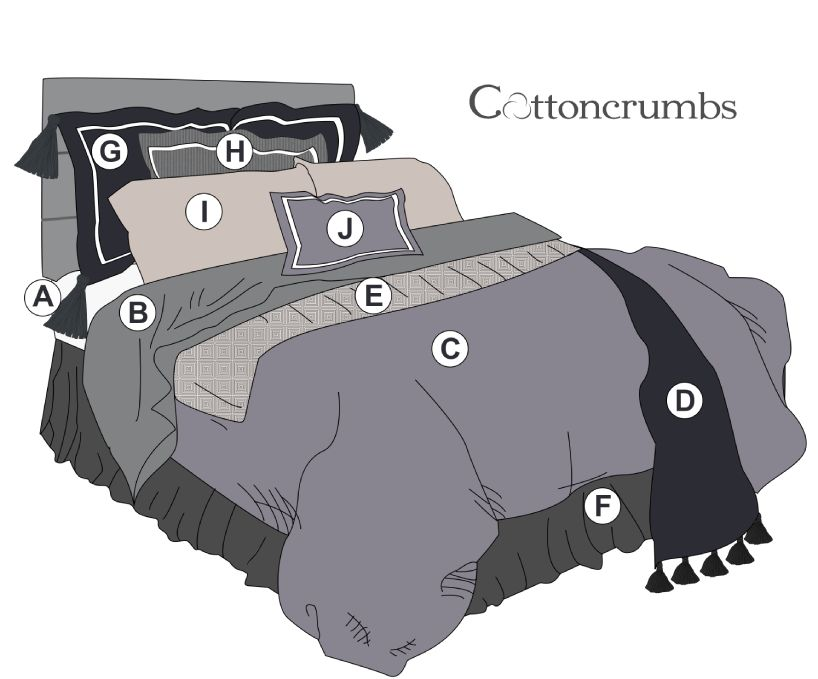 Component of a bed